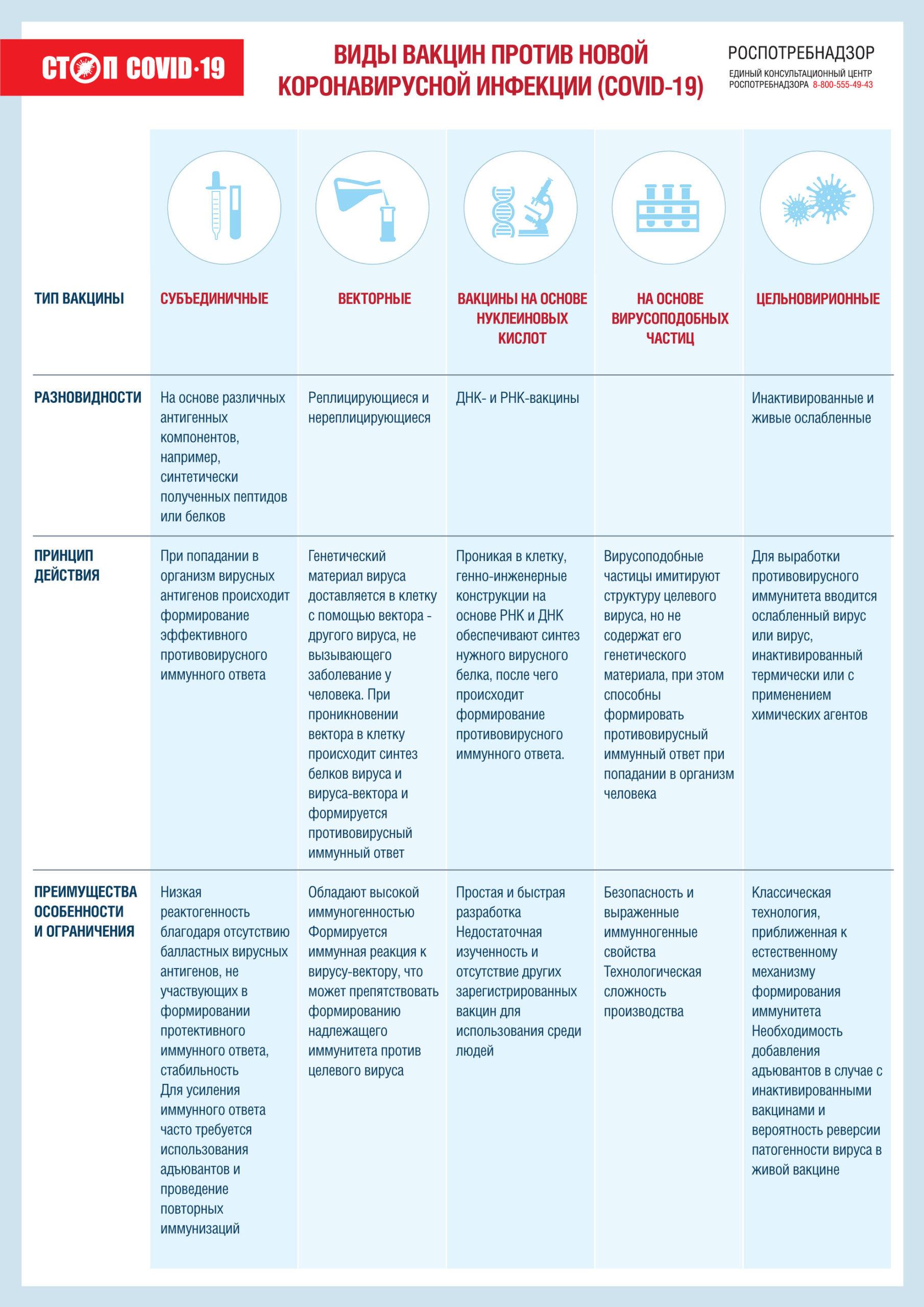 Виды вакцин против Новой Короновирусной Инфекции (COVID-19)