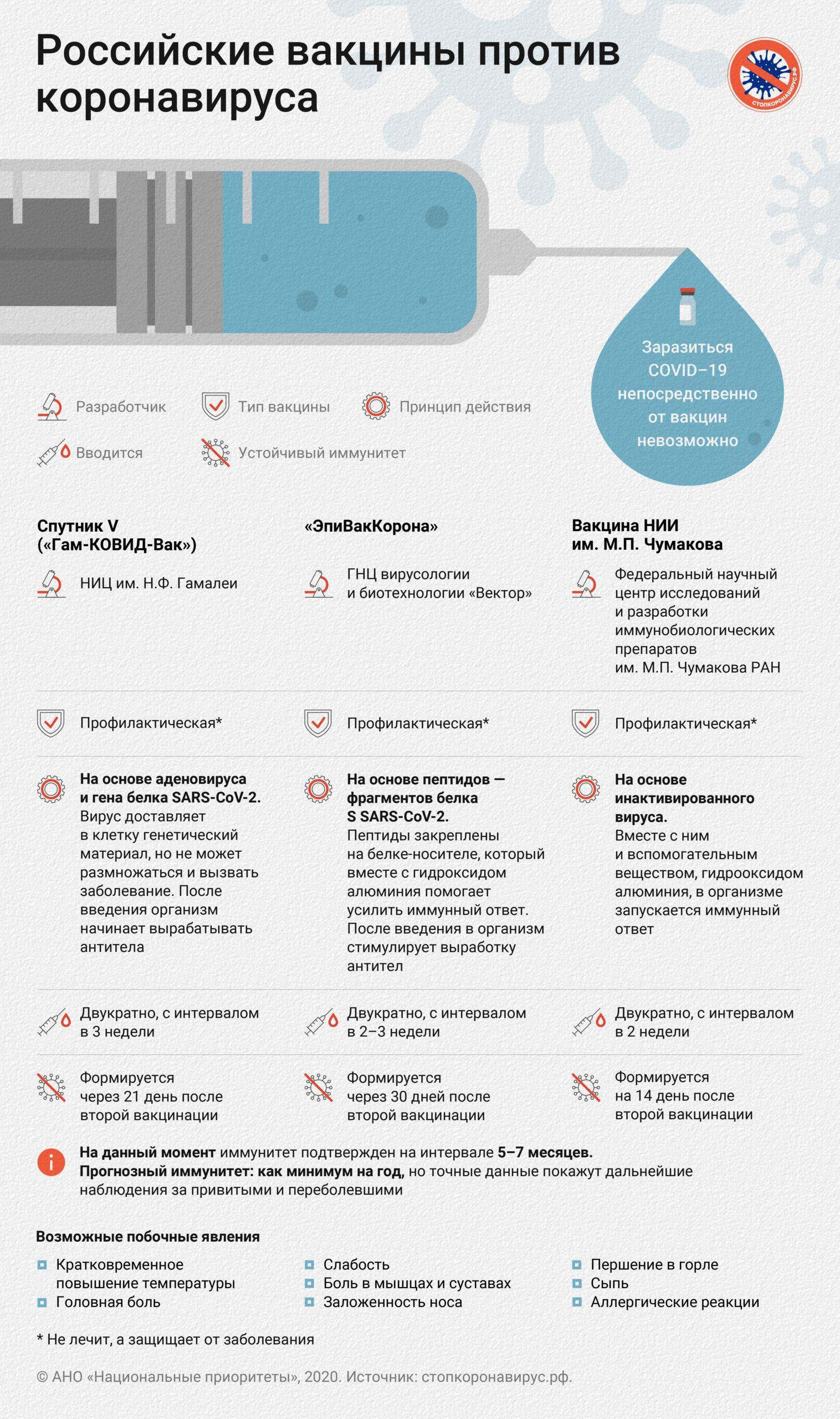 Российские вакцины против короновируса